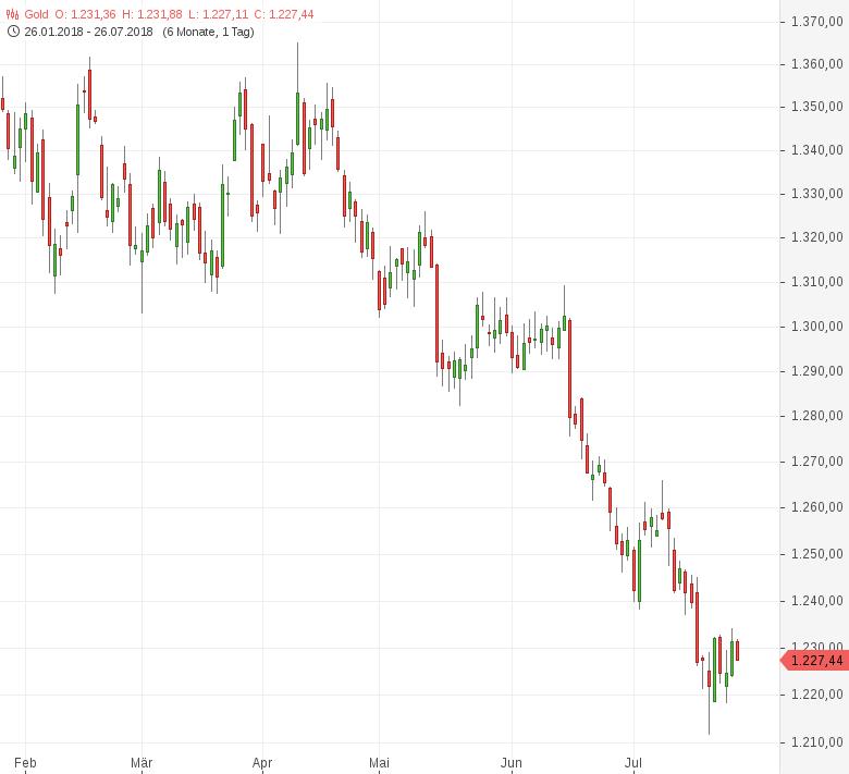 Gold-Entspannungssignale-im-Handelsstreit-Tomke-Hansmann-GodmodeTrader.de-1