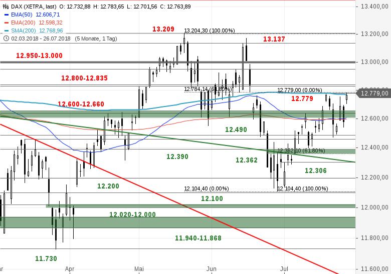SG-Index-Check-am-Mittag-Bringt-Draghi-die-Deckelsprengung-im-DAX-Bastian-Galuschka-GodmodeTrader.de-1