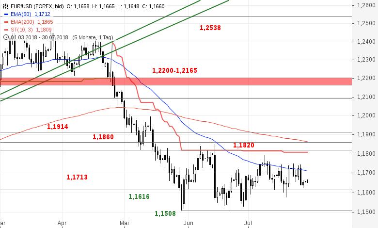 EUR-USD-Tagesausblick-Auf-der-letzten-Rille-Chartanalyse-Bastian-Galuschka-GodmodeTrader.de-2