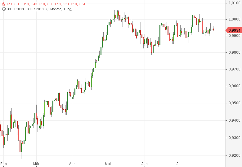 USD-CHF-KoF-Konjunkturbarometer-leicht-schwächer-Chartanalyse-Tomke-Hansmann-GodmodeTrader.de-1