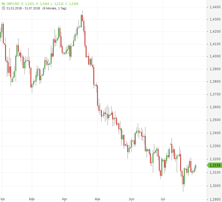 GBP-USD-BoE-Zinserhöhung-voraus-Chartanalyse-Tomke-Hansmann-GodmodeTrader.de-1