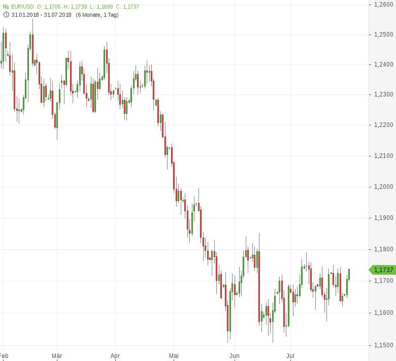 FX-Mittagsbericht-Fed-Zinsentscheid-rückt-näher-Tomke-Hansmann-GodmodeTrader.de-1