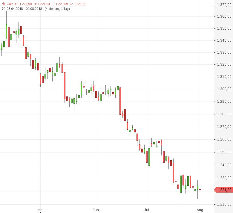 Gold-Verlustriege-setzt-sich-vor-Fed-Entscheid-fort-Tomke-Hansmann-GodmodeTrader.de-1