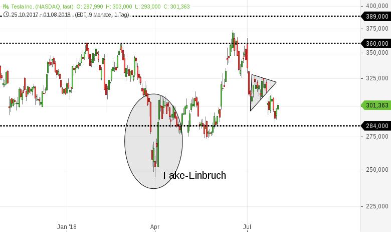 Das-Problem-bei-TESLA-Die-Aktie-wird-massiv-vom-Markt-geshortet-Chartanalyse-Harald-Weygand-GodmodeTrader.de-1