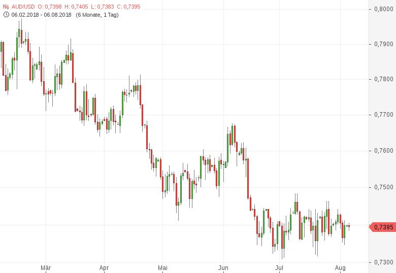 AUD-USD-MI-Inflation-Gauge-gestiegen-Chartanalyse-Tomke-Hansmann-GodmodeTrader.de-1