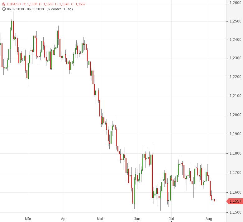 FX-Mittagsbericht-US-Dollar-hat-weiterhin-die-Nase-vorn-Tomke-Hansmann-GodmodeTrader.de-1