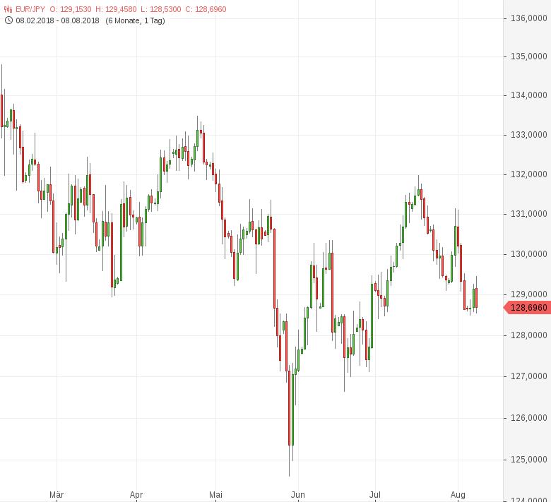 EUR-JPY-Economy-Watchers-Sentiment-trübt-sich-ein-Chartanalyse-Tomke-Hansmann-GodmodeTrader.de-1