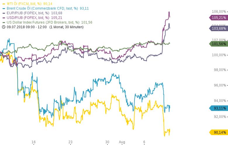 GAZPROM-Rubel-und-Ölpreis-im-Fokus-Chartanalyse-Armin-Hecktor-GodmodeTrader.de-3