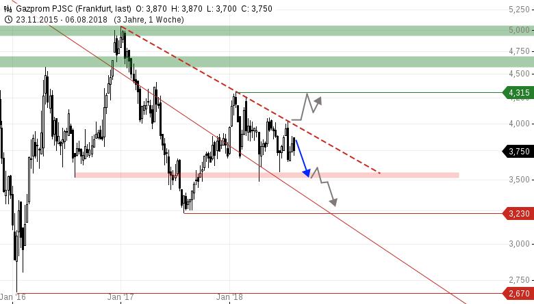 GAZPROM-Rubel-und-Ölpreis-im-Fokus-Chartanalyse-Armin-Hecktor-GodmodeTrader.de-4