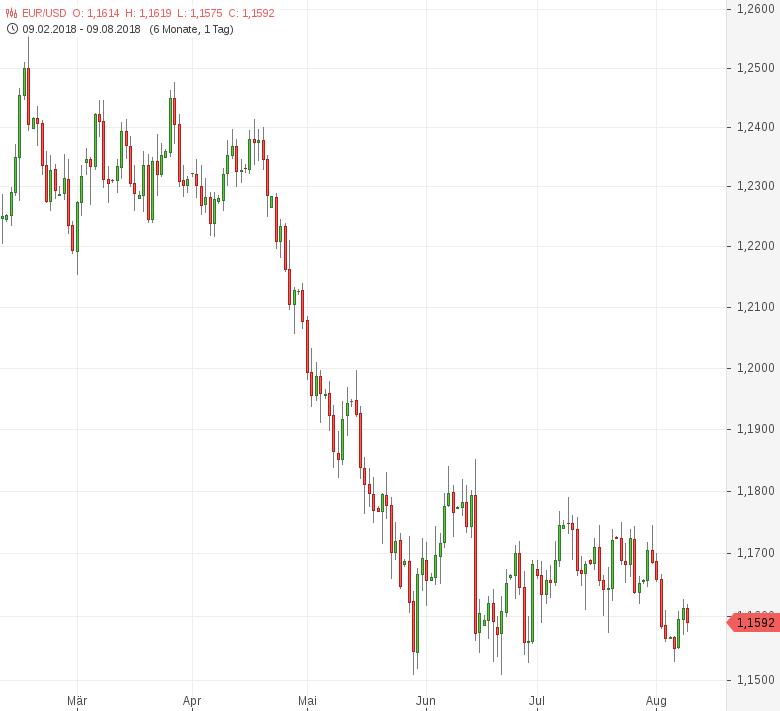 FX-Mittagsbericht-US-Dollar-weiter-nahe-Zwölfmonatshoch-Tomke-Hansmann-GodmodeTrader.de-1