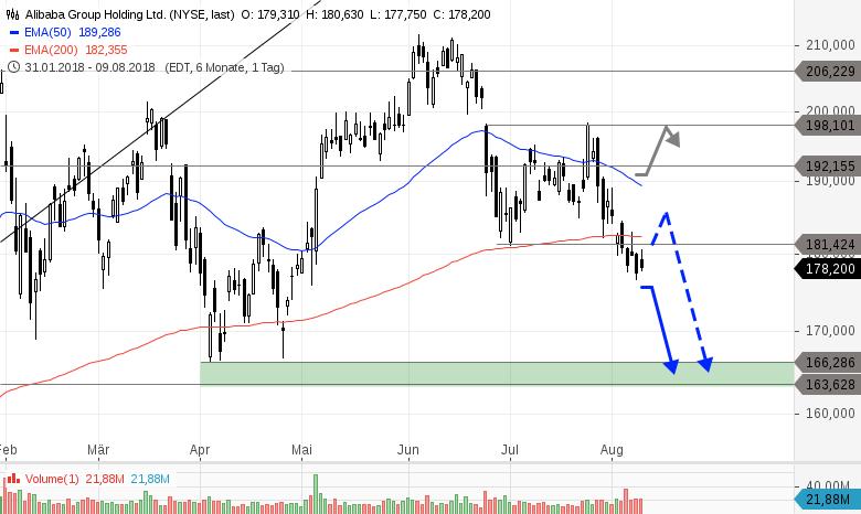 ALIBABA-Aktie-kurzfristig-wieder-unter-Druck-Chartanalyse-Philipp-Berger-GodmodeTrader.de-1