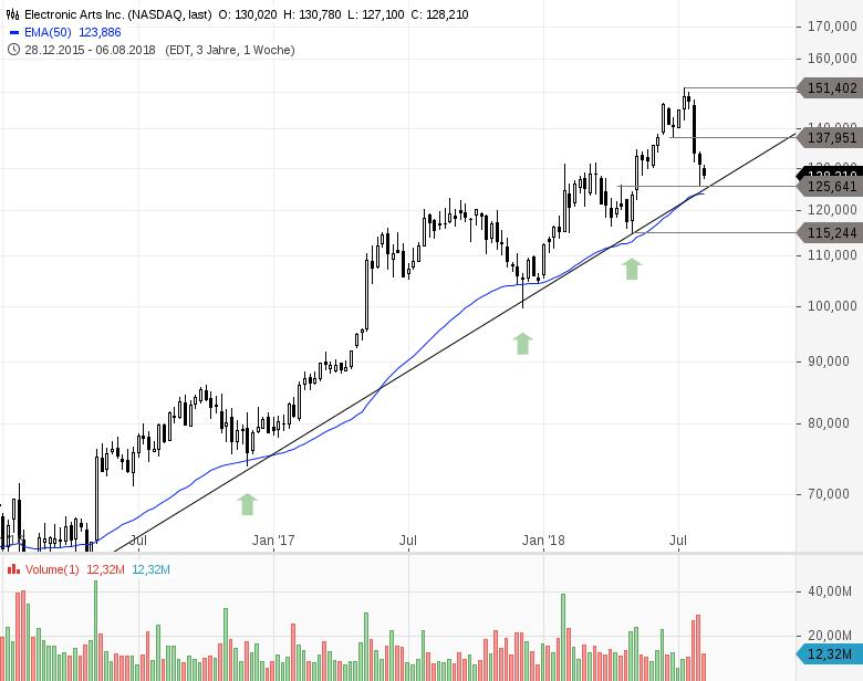 Gaming-Aktie-mit-frischem-Kaufsignal-Trading-Setup-Chartanalyse-Philipp-Berger-GodmodeTrader.de-1