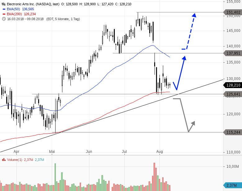 Gaming-Aktie-mit-frischem-Kaufsignal-Trading-Setup-Chartanalyse-Philipp-Berger-GodmodeTrader.de-2
