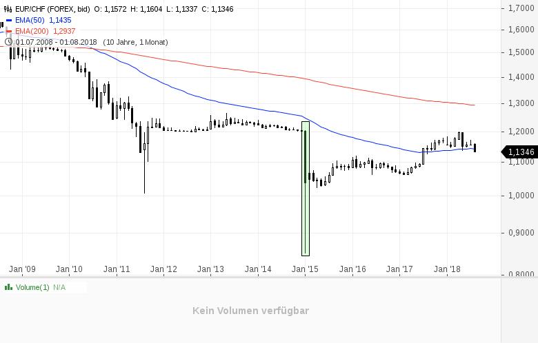 Warum-ich-jetzt-Türkische-Lira-kaufe-Kommentar-Clemens-Schmale-GodmodeTrader.de-1