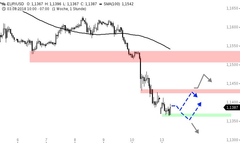 EUR-USD-Tagesausblick-Aufruhr-am-Devisenmarkt-Chartanalyse-Henry-Philippson-GodmodeTrader.de-1