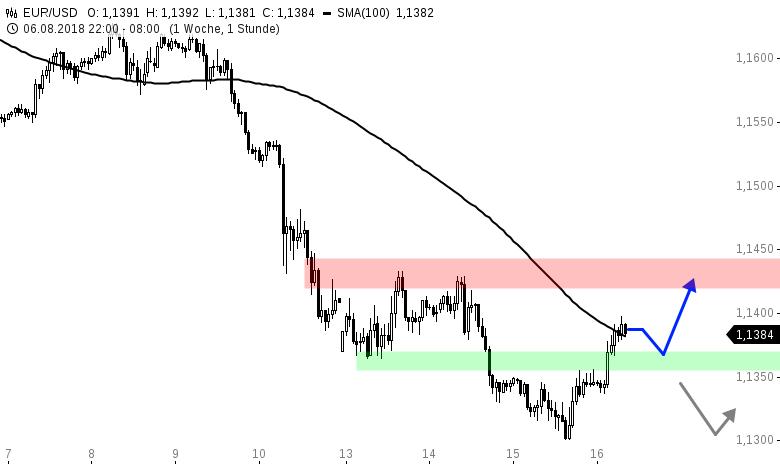 EUR-USD-Tagesausblick-Bullen-melden-sich-zurück-nach-neuem-Jahrestief-Chartanalyse-Henry-Philippson-GodmodeTrader.de-1