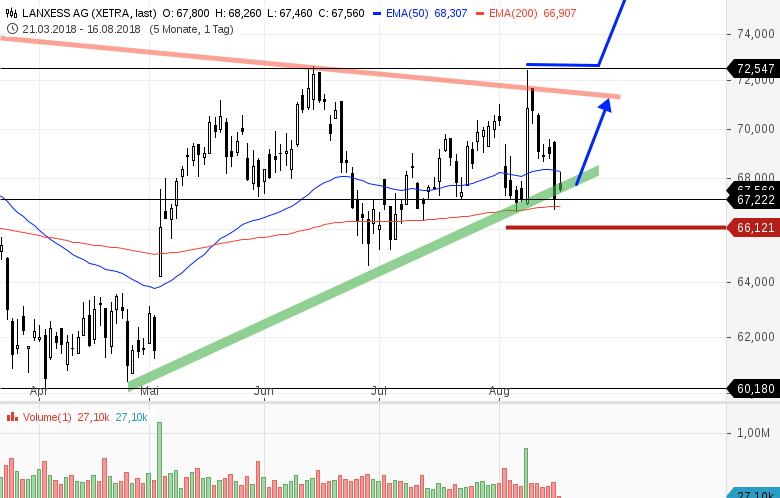 LANXESS-Tradingchance-am-EMA200-Chartanalyse-Bernd-Senkowski-GodmodeTrader.de-1