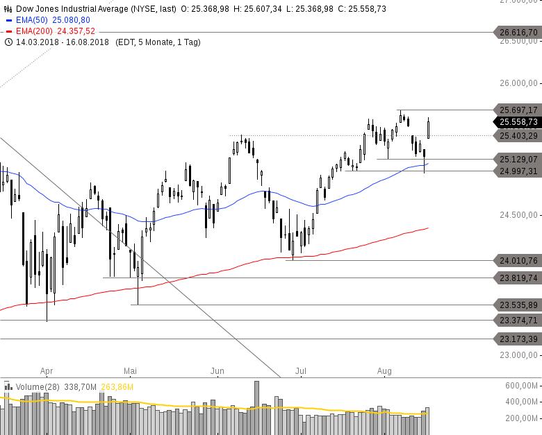 Realtimekurse, Finanz- & Börsennews, Chartanalysen | GodmodeTrader
