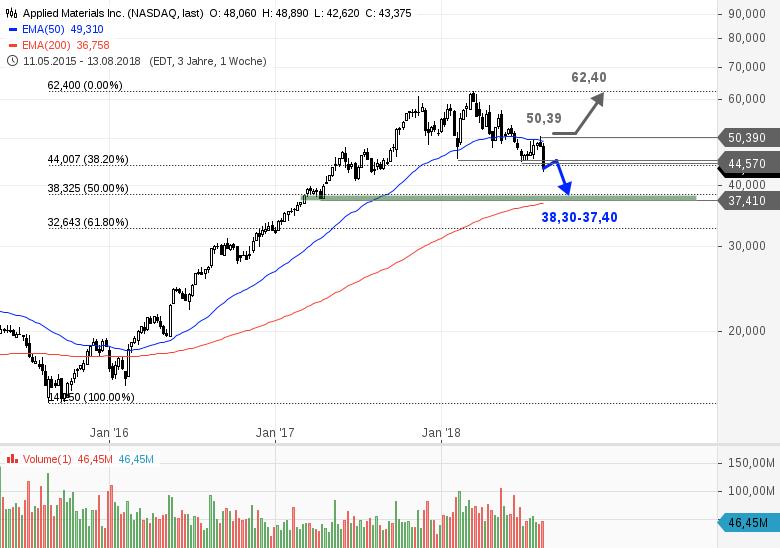 APPLIED-MATERIALS-Aktie-auf-Jahrestief-nach-enttäuschendem-Ausblick-Chartanalyse-Bastian-Galuschka-GodmodeTrader.de-1