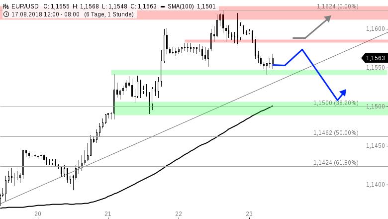 EUR-USD-Tagesausblick-Dollar-Bullen-melden-sich-zurück-Chartanalyse-Henry-Philippson-GodmodeTrader.de-1