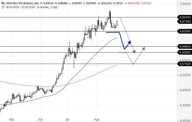 USD-CNH-Warten-auf-ein-Short-Signal-Chartanalyse-Bernd-Senkowski-GodmodeTrader.de-2