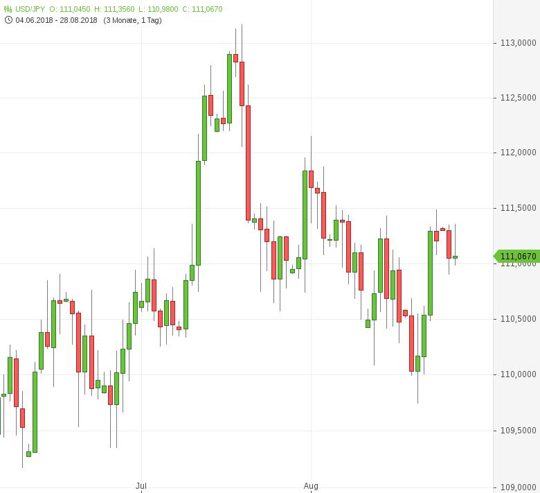 USD/JPY: Verbraucherpreise gestiegen | GodmodeTrader