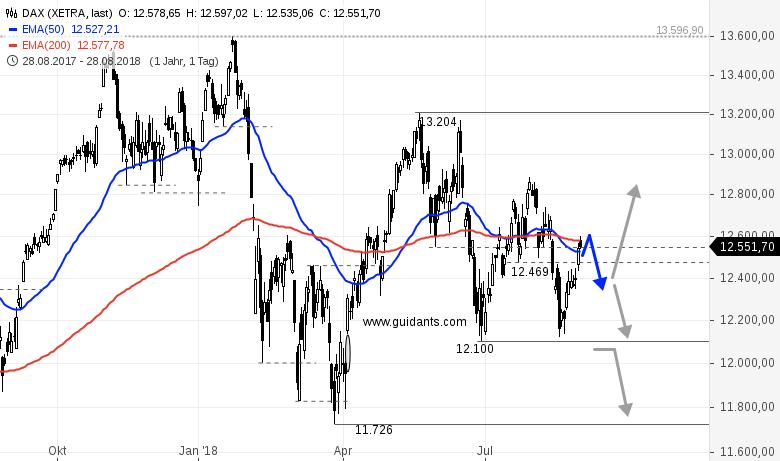DAX-am-Mittag-Optimismus-im-Markt-Rene-Berteit-GodmodeTrader.de-1