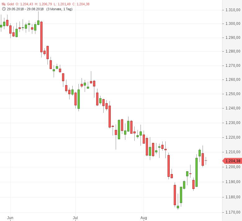 Gold-Über-1-200er-US-Dollar-Marke-stabilisiert-Tomke-Hansmann-GodmodeTrader.de-1