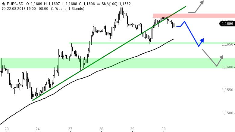 EUR-USD-Tagesausblick-Warten-auf-neue-Impulse-Chartanalyse-Henry-Philippson-GodmodeTrader.de-1