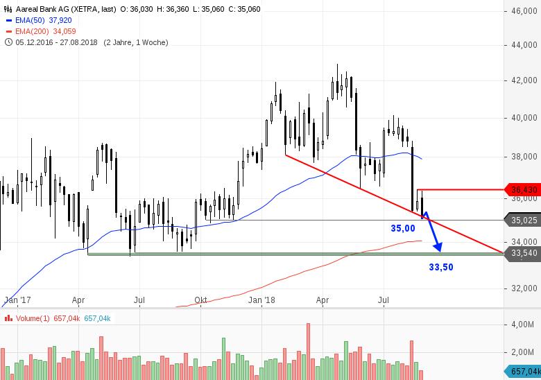 AAREAL-BANK-Es-geht-weiter-abwärts-Chartanalyse-Bastian-Galuschka-GodmodeTrader.de-1