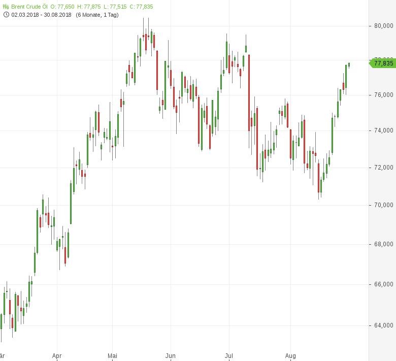 Ölpreise-klettern-auf-Mehrwochenhochs-Tomke-Hansmann-GodmodeTrader.de-1
