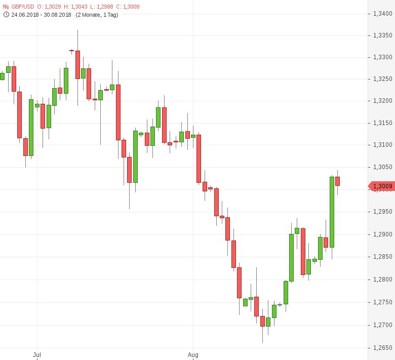 GBP-USD-Geldmenge-M4-steigt-deutlich-Chartanalyse-Tomke-Hansmann-GodmodeTrader.de-1