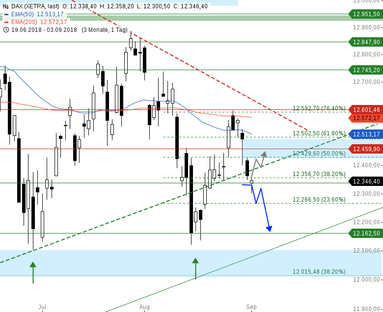 Market-Chartcheck-Neutrale-US-Indizes-Chartanalyse-Armin-Hecktor-GodmodeTrader.de-1