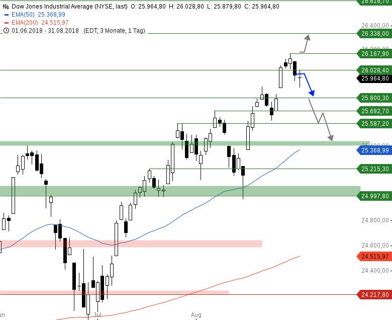 Market-Chartcheck-Neutrale-US-Indizes-Chartanalyse-Armin-Hecktor-GodmodeTrader.de-2