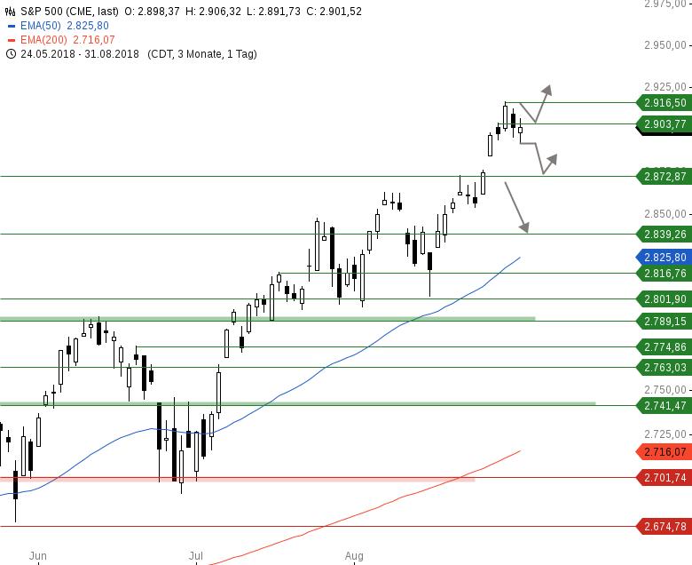 Market-Chartcheck-Neutrale-US-Indizes-Chartanalyse-Armin-Hecktor-GodmodeTrader.de-3