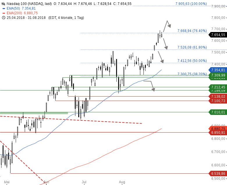 Market-Chartcheck-Neutrale-US-Indizes-Chartanalyse-Armin-Hecktor-GodmodeTrader.de-4