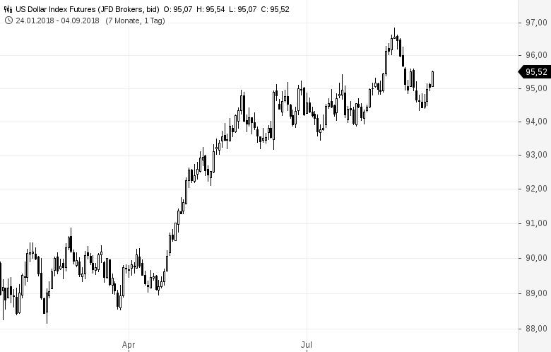 Neue-Krise-Das-große-Kapital-flüchtet-in-den-Dollar-Kommentar-Oliver-Baron-GodmodeTrader.de-1