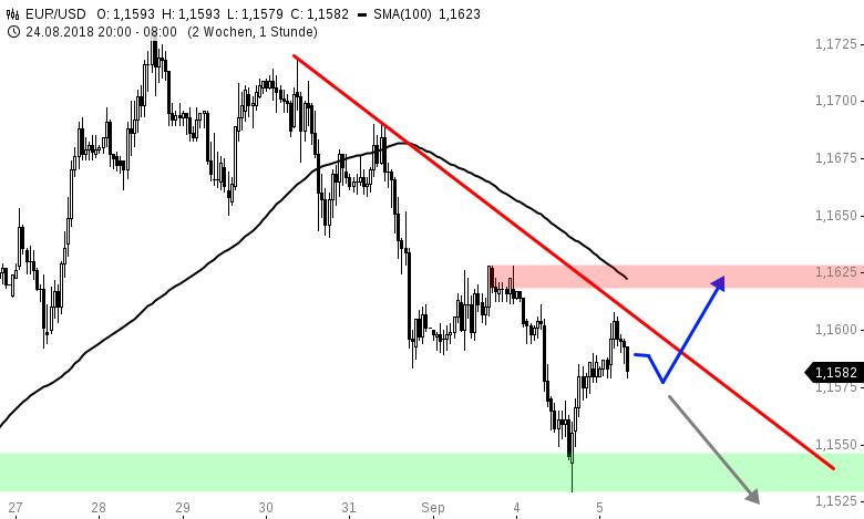 EUR-USD-Tagesausblick-Bullisches-Reversal-am-späten-Nachmittag-Chartanalyse-Henry-Philippson-GodmodeTrader.de-1
