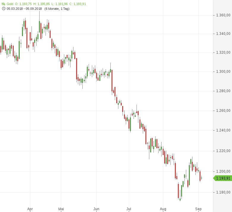 Gold-Dank-Emerging-Markets-Verunsicherung-gefragt-Tomke-Hansmann-GodmodeTrader.de-1