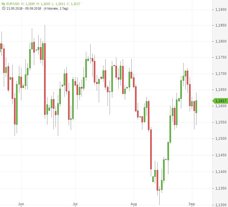EUR-USD-EU-Einzelhandelsumsätze-gesunken-Chartanalyse-Tomke-Hansmann-GodmodeTrader.de-1
