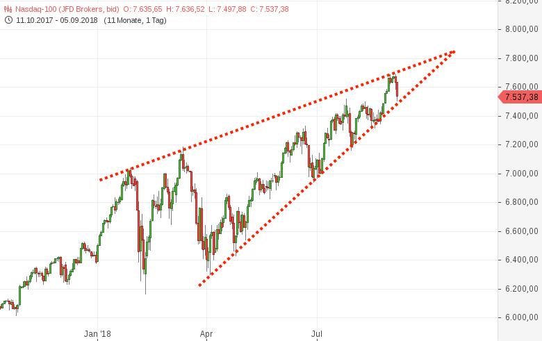 NASDAQ100-Ist-das-wirklich-ein-SUPERGAU-Chart-Chartanalyse-Harald-Weygand-GodmodeTrader.de-1