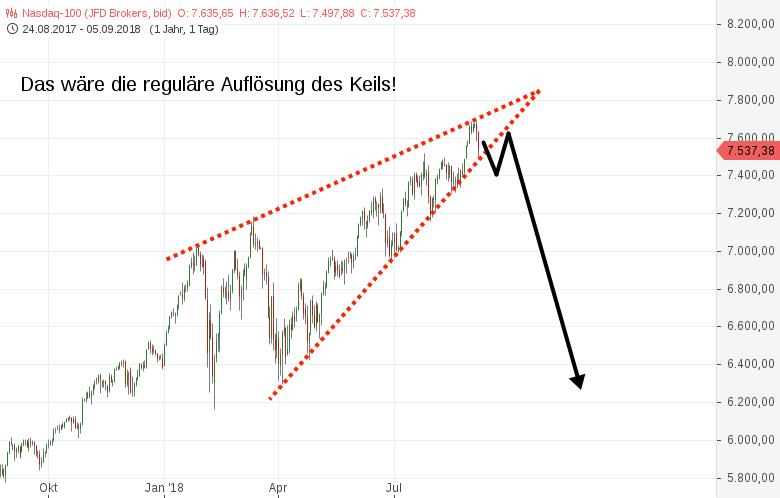 NASDAQ100-Ist-das-wirklich-ein-SUPERGAU-Chart-Chartanalyse-Harald-Weygand-GodmodeTrader.de-2
