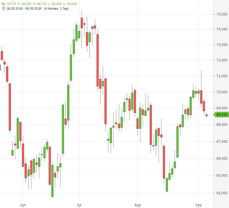 Ölpreise-geben-weiter-nach-Tomke-Hansmann-GodmodeTrader.de-1