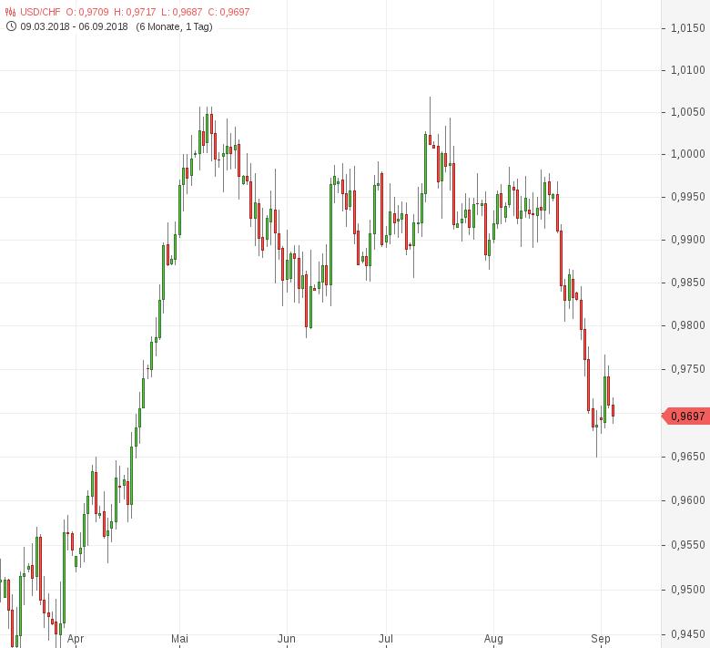 USD-CHF-Schweizer-Franken-gefragt-Chartanalyse-Tomke-Hansmann-GodmodeTrader.de-1