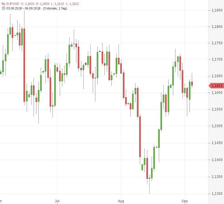 EUR-USD-Auftragslage-in-Deutschland-verschlechtert-sich-Chartanalyse-Tomke-Hansmann-GodmodeTrader.de-1