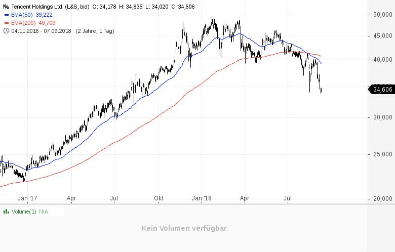 China-Aktien-sind-eine-lukrative-Gelegenheit-Kommentar-Clemens-Schmale-GodmodeTrader.de-1
