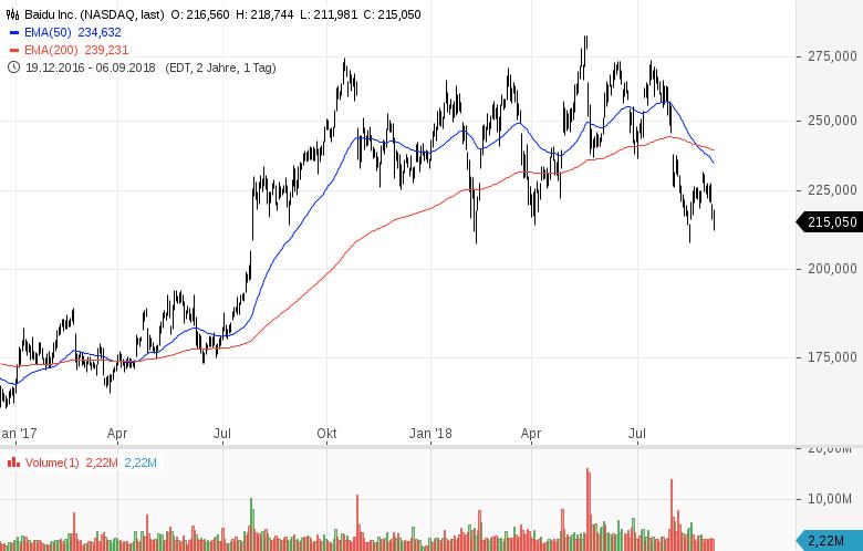 China-Aktien-sind-eine-lukrative-Gelegenheit-Kommentar-Clemens-Schmale-GodmodeTrader.de-3