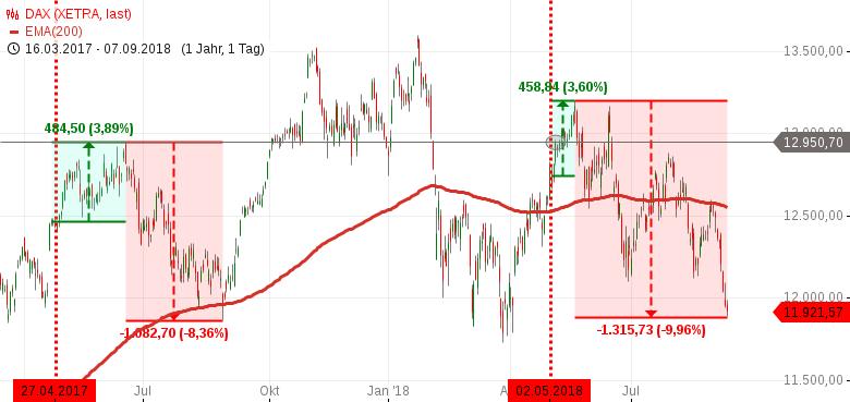 DAX-Saisonalität-Sell-in-May-Phase-geht-auf-10-Mindestpensum-zu-Chartanalyse-Rocco-Gräfe-GodmodeTrader.de-3