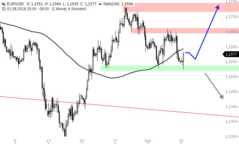 EUR-USD-WOCEHNAUSBLICK-US-Lohninflation-bremst-die-EUR-Bullen-Chartanalyse-Henry-Philippson-GodmodeTrader.de-1