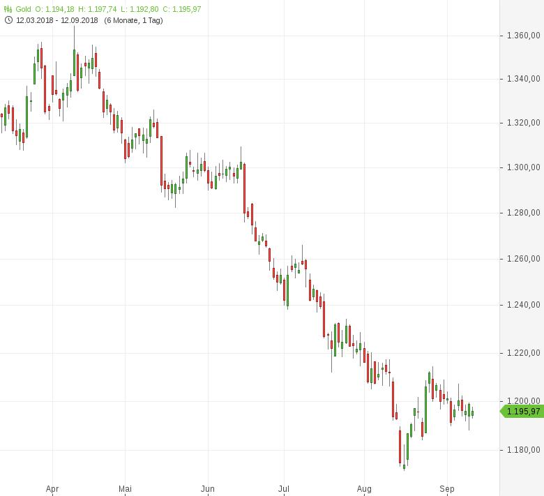 Gold-fällt-unter-1-200-US-Dollar-weiter-zurück-Tomke-Hansmann-GodmodeTrader.de-1